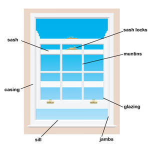 Replacement window features
